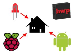 RGB LED Haussteuerung mit Raspberry Pi